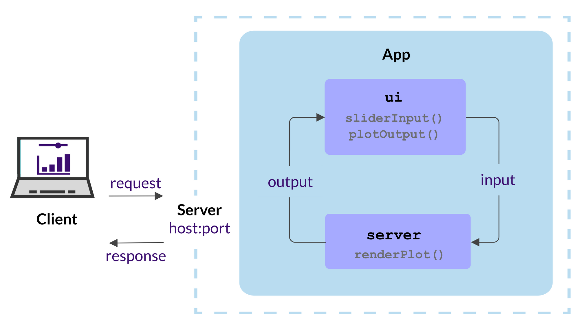 Structure of a Shiny web application